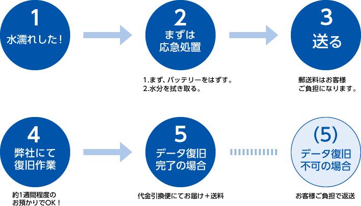 1.水濡れした!→2.まずは応急処置「(1)まず、バッテリーをはずす。(2)水分を拭き取る。」→3.送る「郵送料はお客様ご負担になります。」→4.弊社にて復旧作業「約一週間程度のお預かりでOK」→5.データ復旧完了の場合「代金引換便にてお届け+送料」データ復旧不可の場合「お客様ご負担で返送」